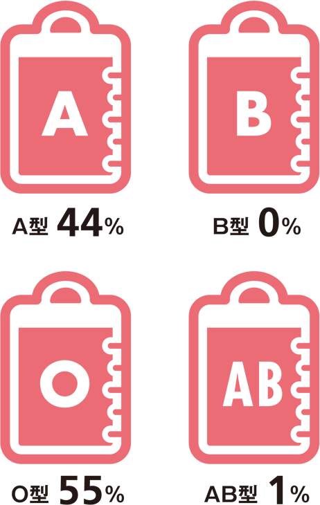 A型44%、B型0%、O型55%、AB型1%