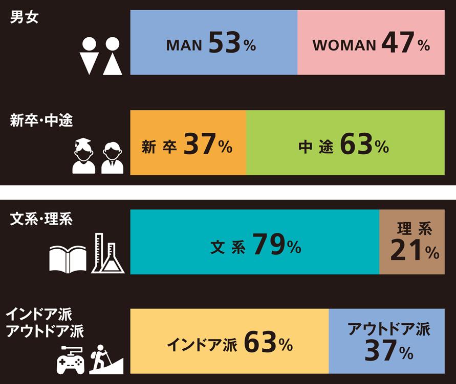 男性53% 女性47%、新卒37% 中途63%、文系79% 理系21%、インドア派63% アウトドア派37%